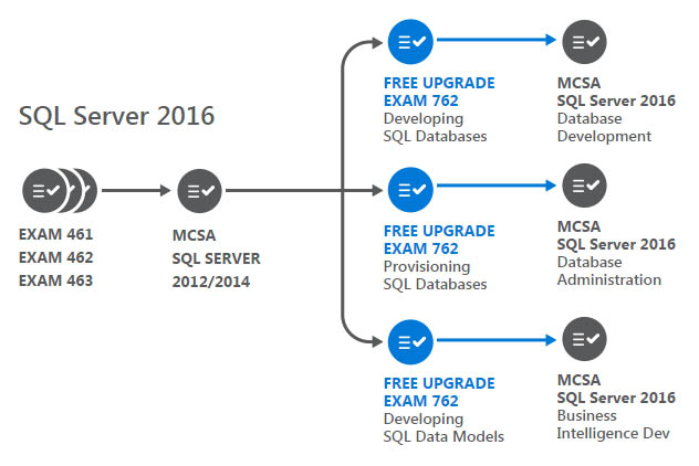 SQL Server 2016 - MCSA Upgrade Path