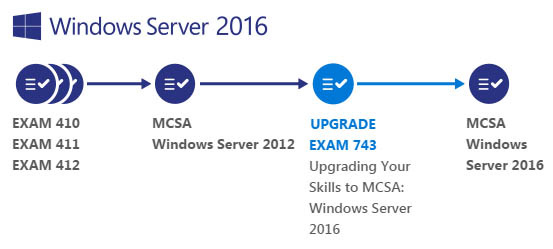 MCSA Upgrade Path for Windows Server 2016