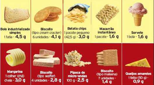 Gordura trans - lista de alimentos