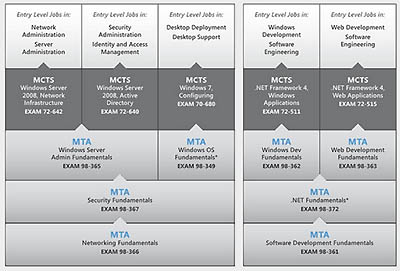 Microsoft now offering MTA certifications to everyone, not just students