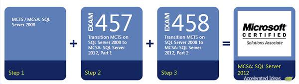 SQL 2012 - Exam Upgrades