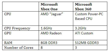 Xbox One vs Xbox 360 specs